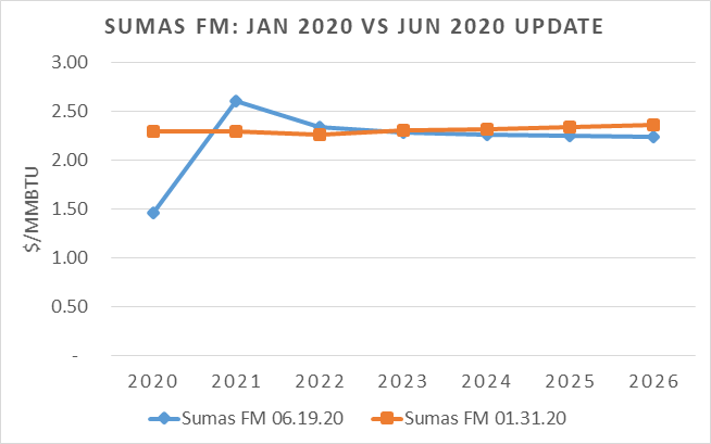 The chart compares the January 2020 and June 2020 gas forward marks forecast for the Sumas hub.