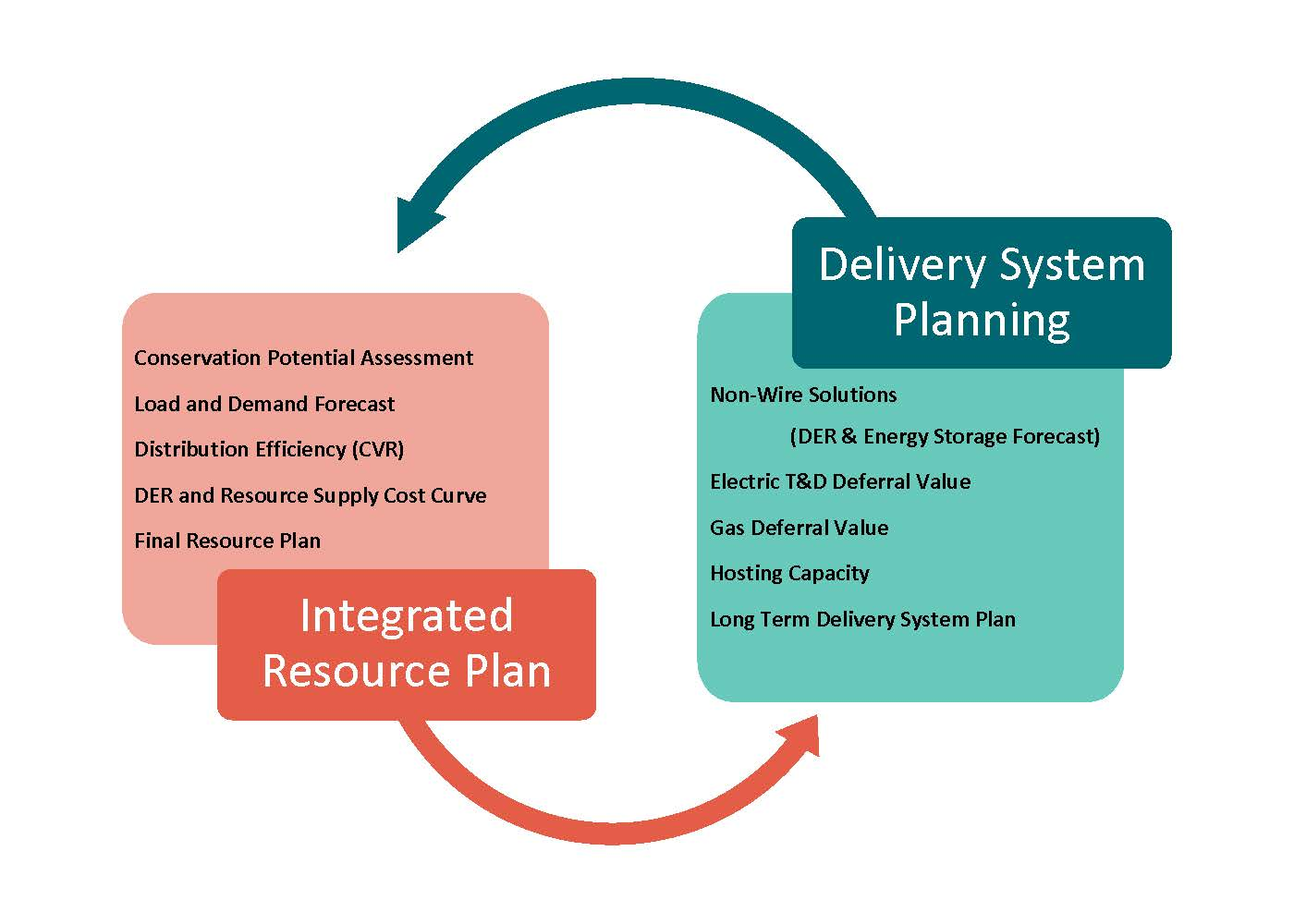The integrated resource plan and delivery system planning uses the same information, just in different ways. This creates the basis of the feedback loop relationship between these two processes.