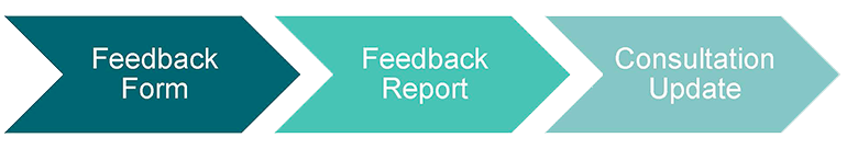 Feedback forms are compiled into feedback reports. Feedback reports inform consultation updates.